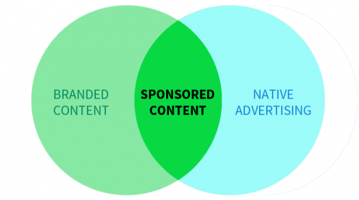 What Is Sponsored Content And How Can You Make Money With It?